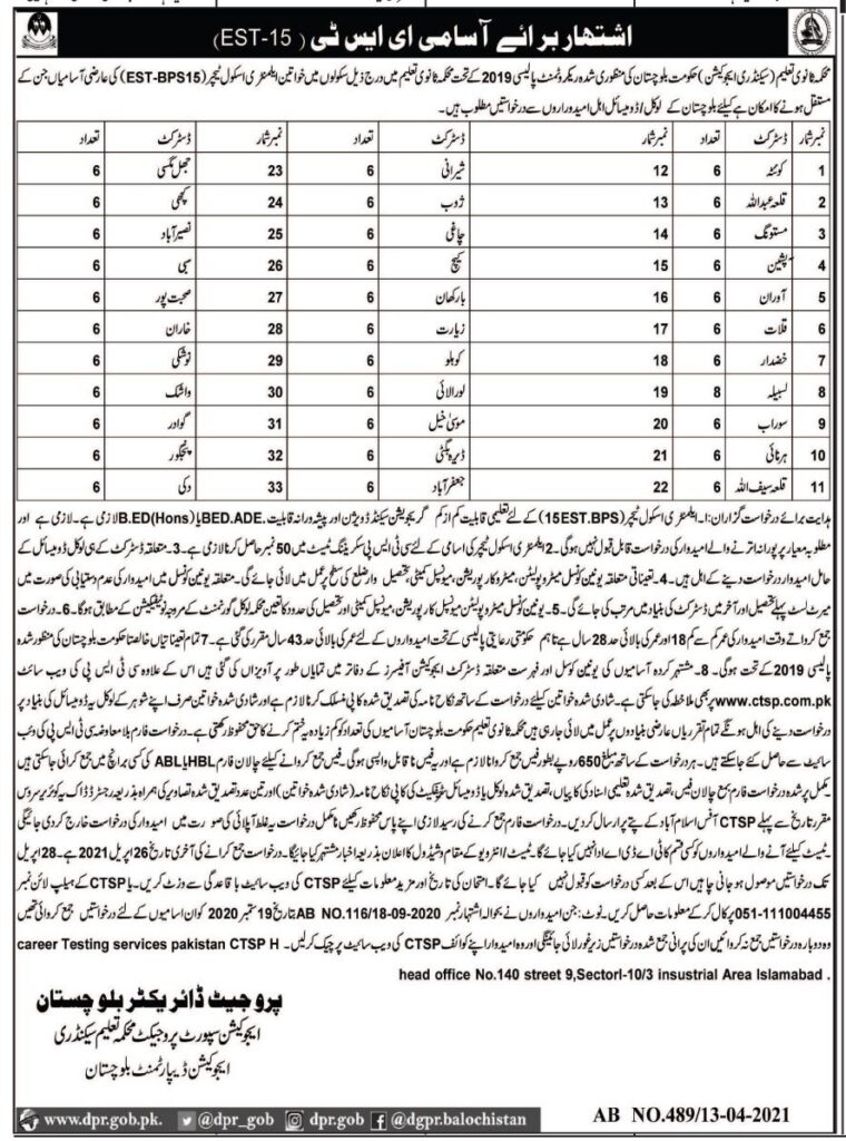 Balochistan Secondary Education Department Latest Jobs 2021