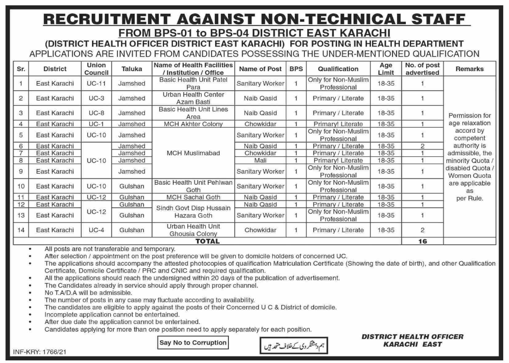 Health Department Jobs 2021 For Non-Technical Staff in Karachi