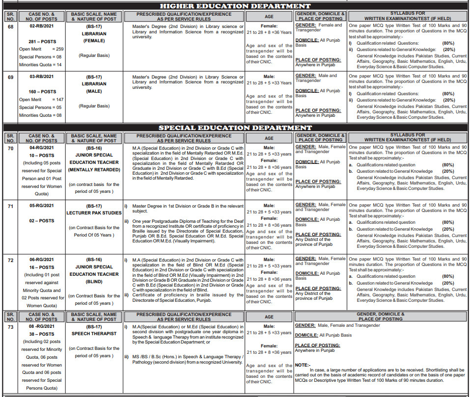 Higher Education Department PPSC Jobs 2021 Ad No. 09