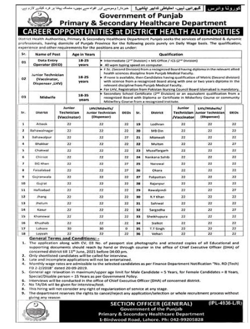 Punjab Primary & Secondary Healthcare Department Latest Jobs 2021 (200 Posts)
