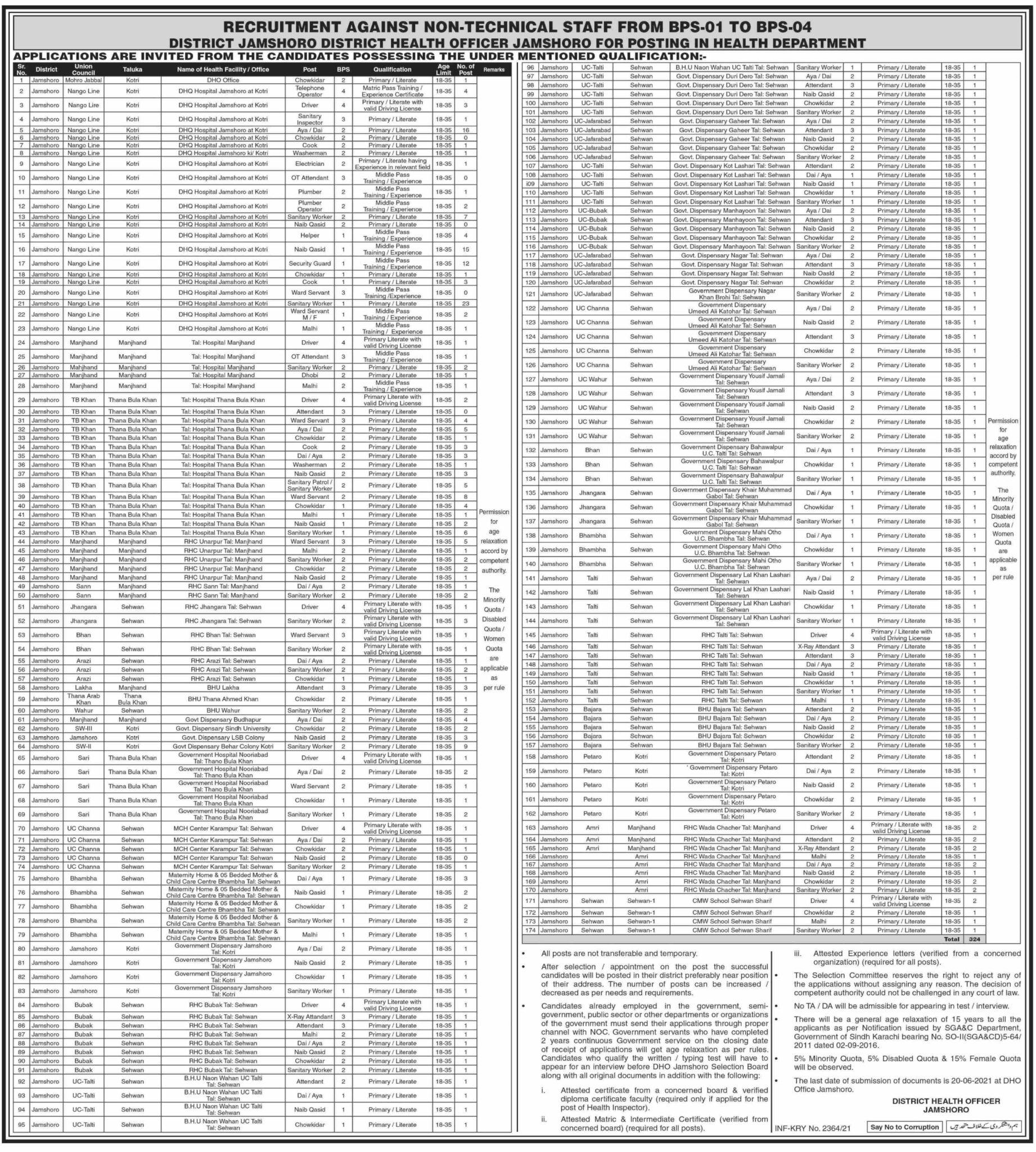 Sindh Health Department Jobs June 2021 (324 Vacancies)