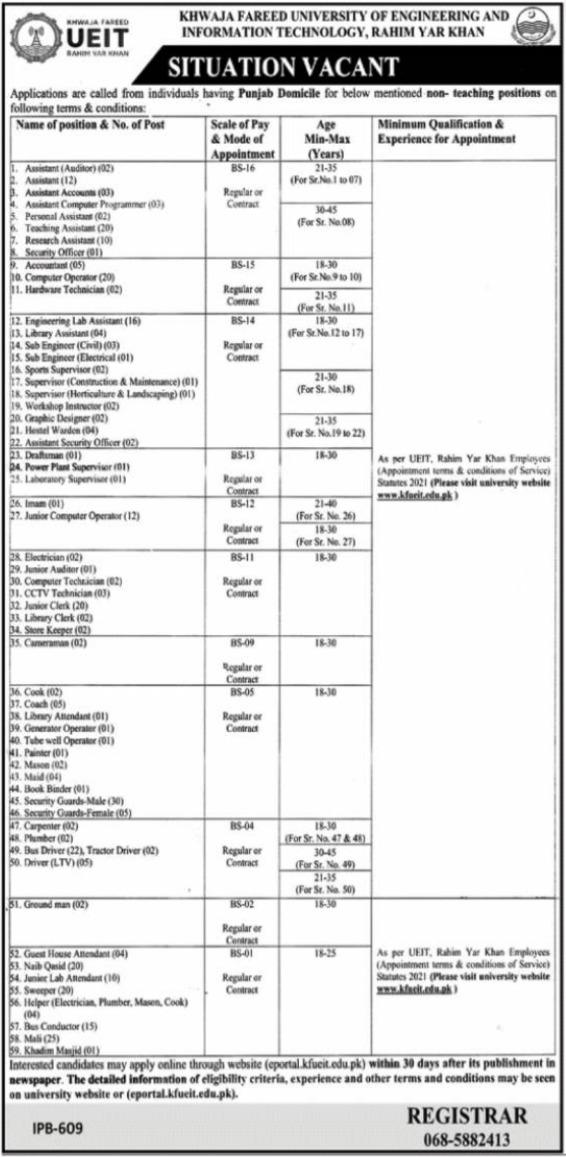 Khwaja Fareed University UEIT Rahim Yar Khan Latest Jobs 2021