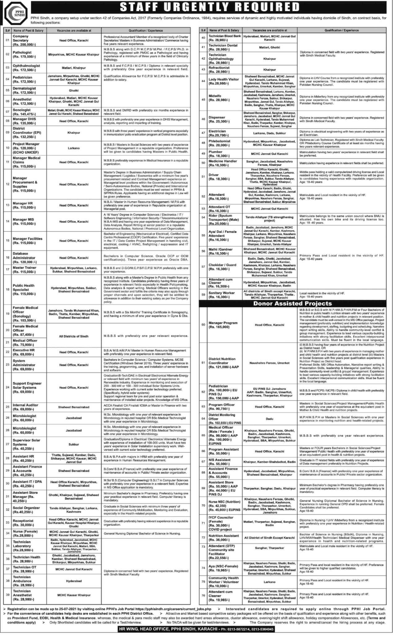 PPHI Sindh Jobs Advertisement 2021 Apply Online pphisindh.org